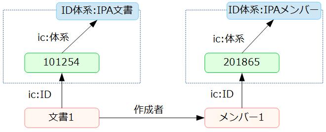ID体系とコードリスト | IMI 情...