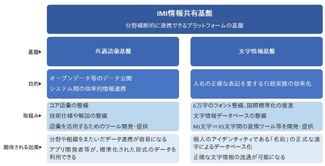 IMI情報共有基盤は、共通語彙基盤と文字情報基盤で構成されます。