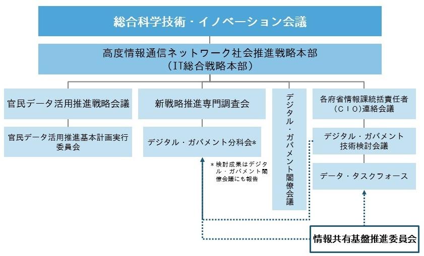 経済産業省が設置しIPAが事務局を担当する「情報共有基盤推進委員会」のもとで具体的な検討を推進